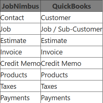 Sync with QuickBooks