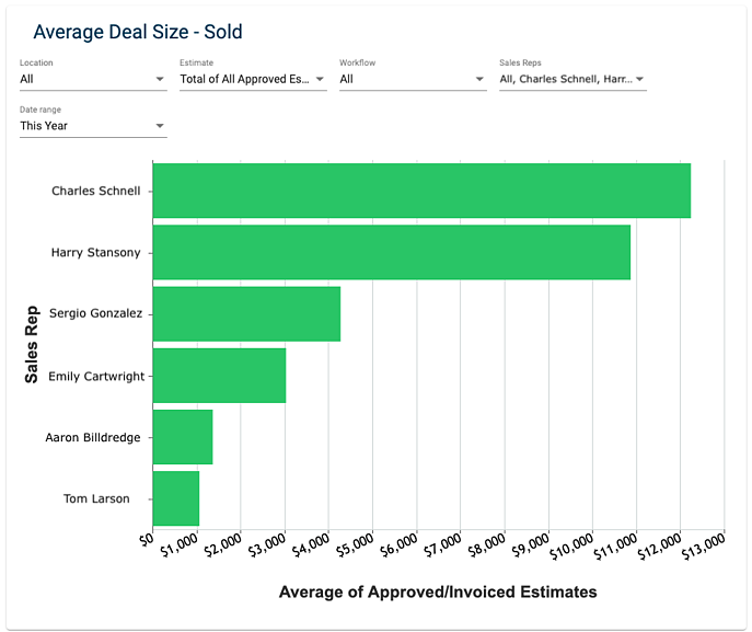 Average Deal Size - Sold - How to view graph