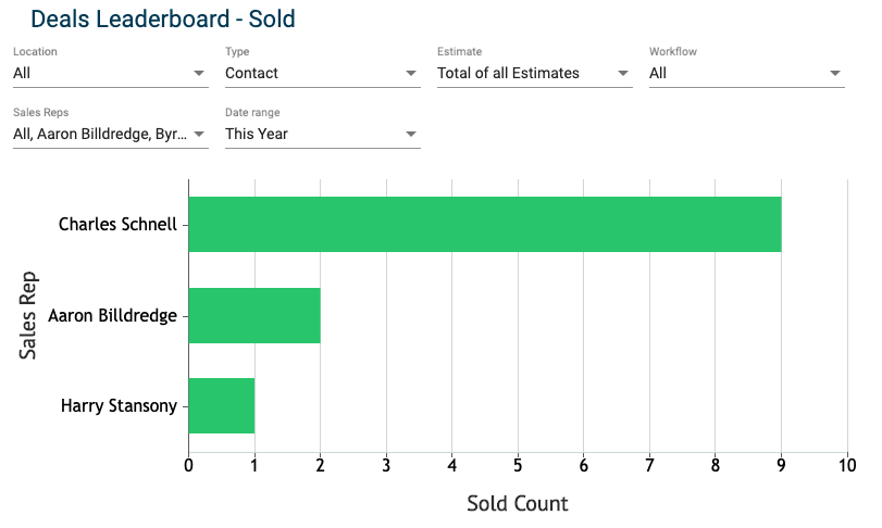 Sales Dashboard - Deals Leaderboard