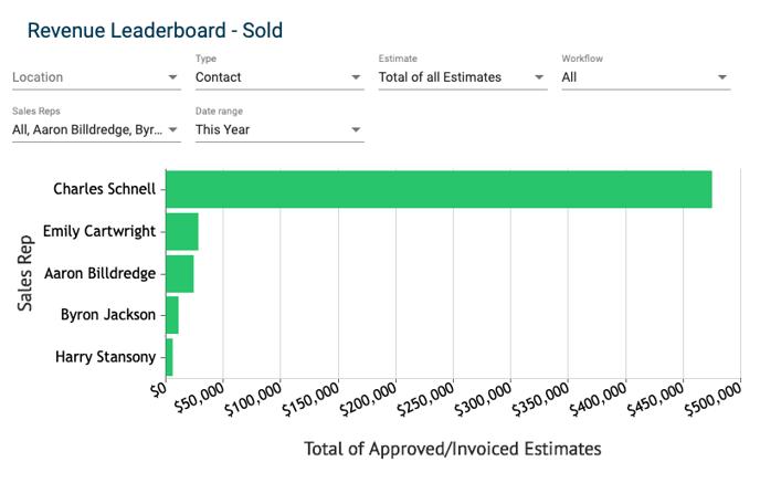 Sales Dashboard - Revenue Leaderboard